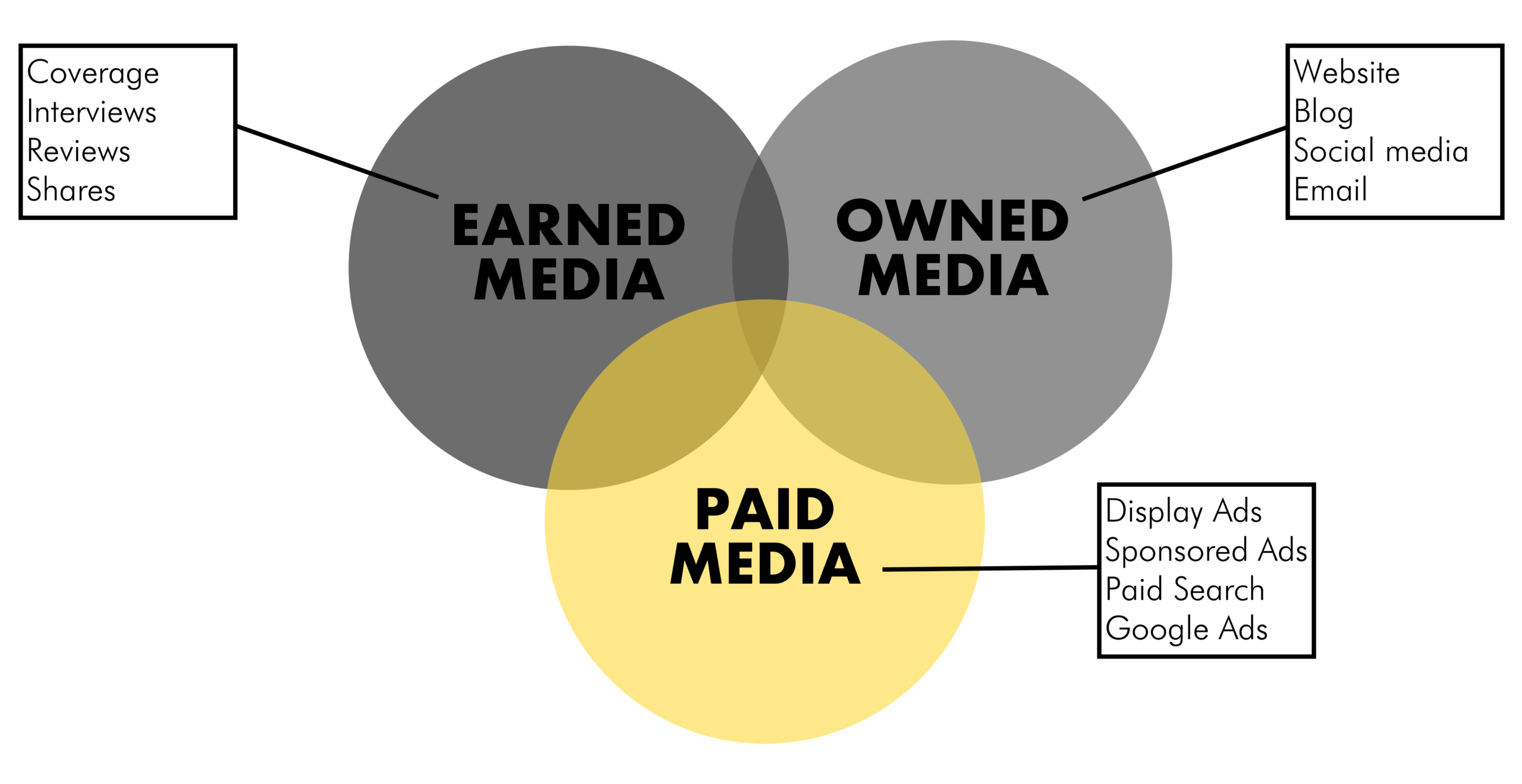 Types of Media - Examples