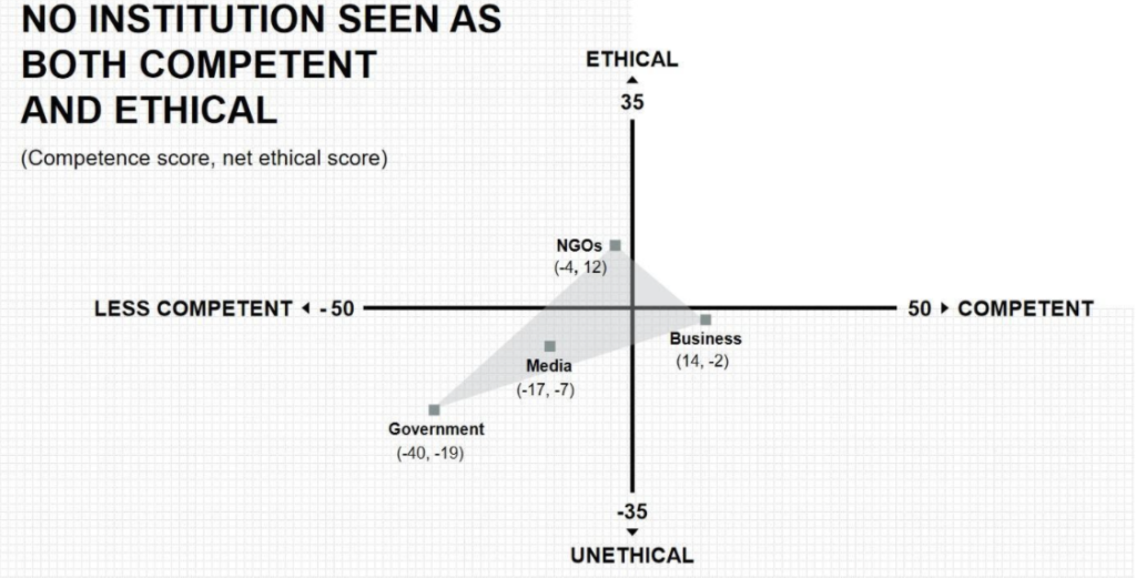 An ethical/competent axis, placing NGOs in the ethical/incompetent quarter, Government and Media in the unethical/incompetent quarter, and Business in the competent/unethical quarter.