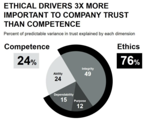 """A pie chart dubbed """"ethical drivers 3x more important to company trust than competence"""", qualifying competence at 24% and ethics at 76%."""
